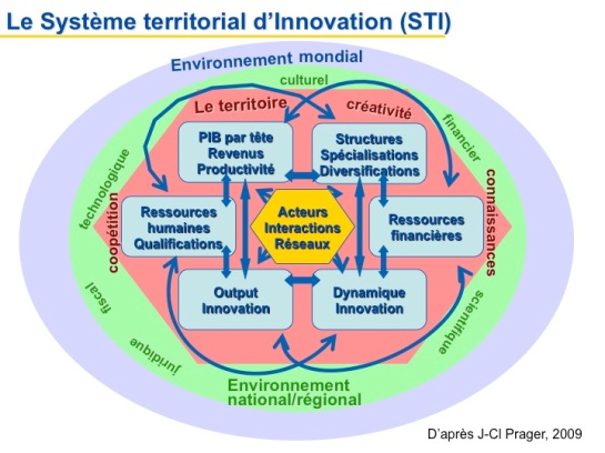 Le Système territorial d'innovation