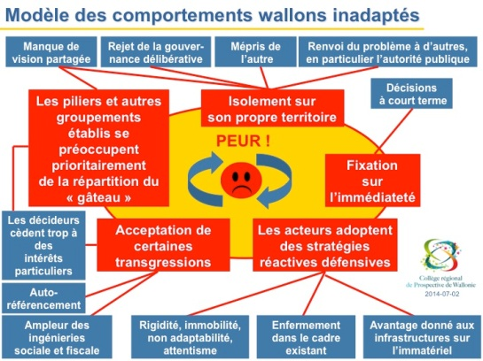 CRPW_Modele-Comportements-inadaptes_2014-08-01