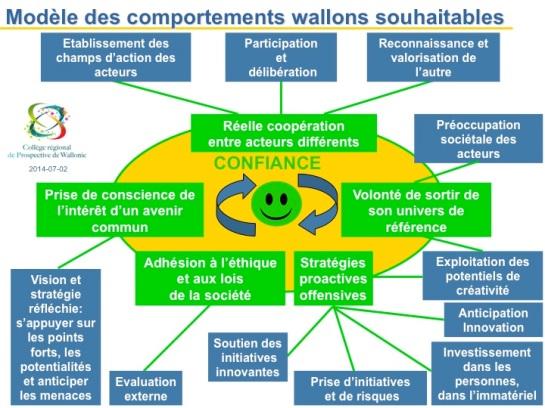 CRPW_Modele-Comportements-souhaitables_2014-08-01