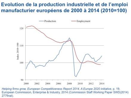 Philippe-Destatte_Prod-&-Employment_2015-03-17