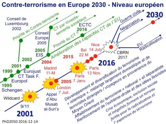 PhD2050_Contre-terrorisme_Europe2030