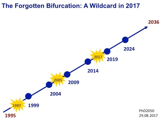 The Forgotten Bifurcation