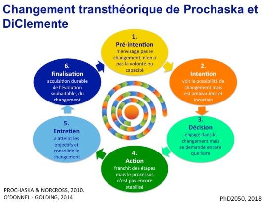 Prochaska et DiClemente