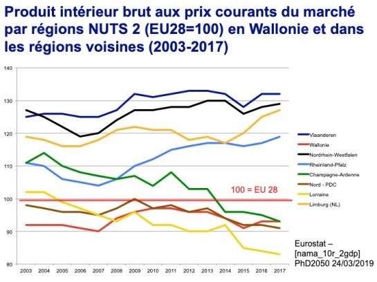 La Wallonie et ses voisines - PIB 2003-2017